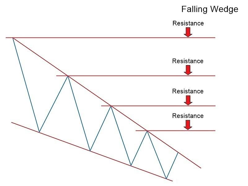 Düşen ve Yükselen Kama Grafik Modelleri Exness ile: Tam Forex Ticaret Rehberi
